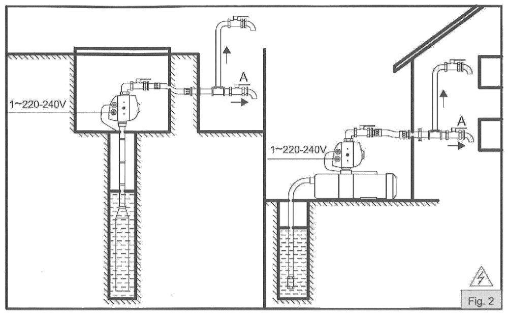 Варианты установки контроллера давления COELBO Compact 2 FM15