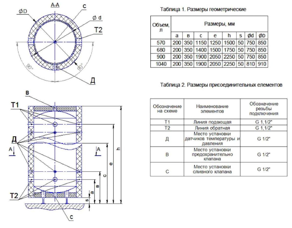 Габаритные размеры теплоаккумуляторов ДТМ Стандарт