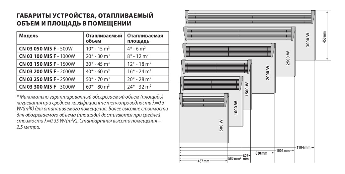 Габаритные размеры TESY CN 03 MIS IP 24