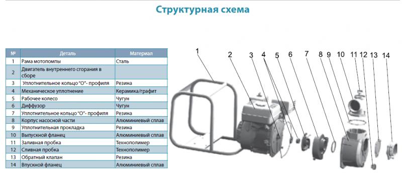 Структурная схема мотопомпы Aquatica LGP20 - A