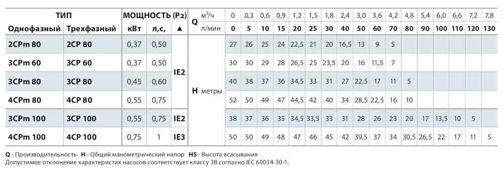 Основные характеристики Pedrollo 4CPm