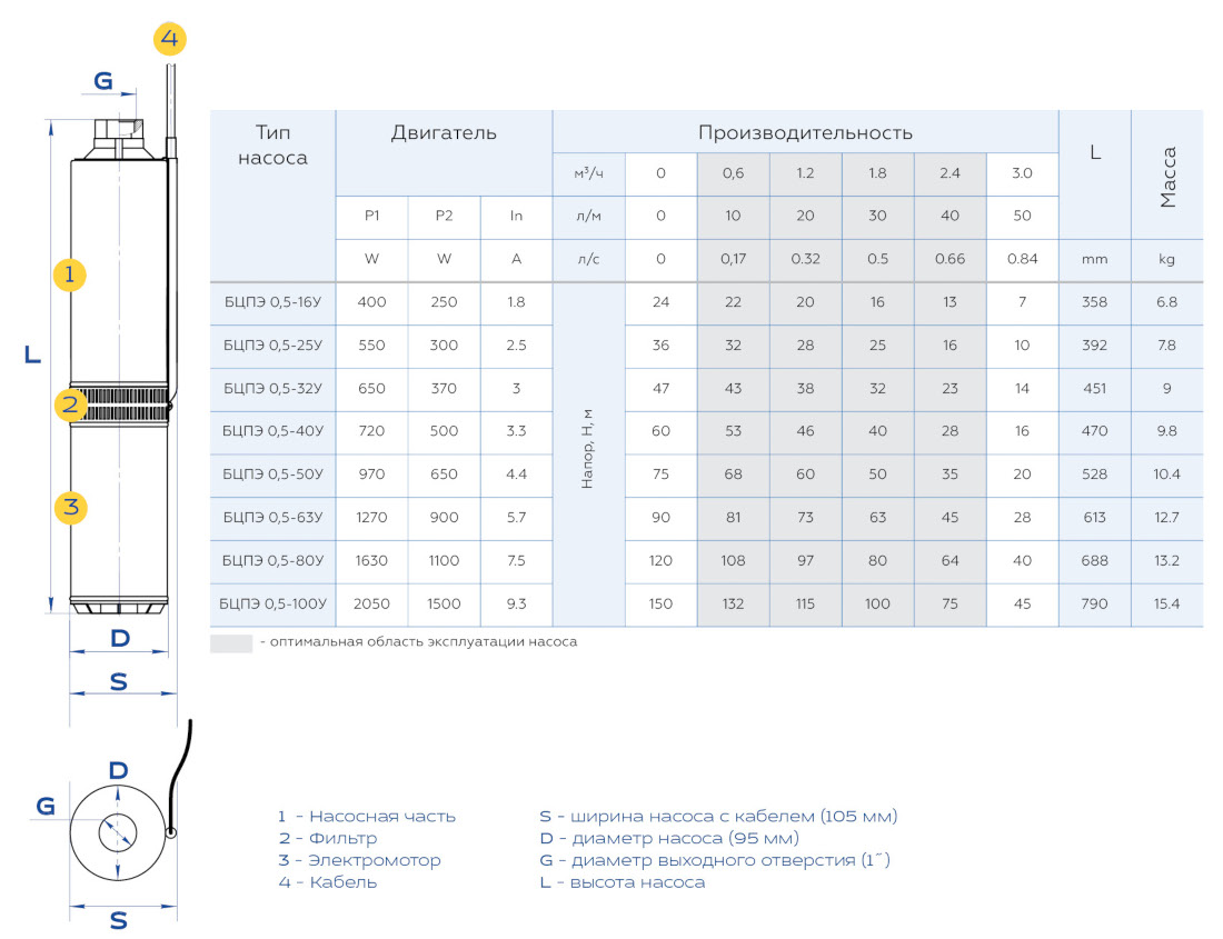 Габаритные размеры и вес насосов Водолей  БЦПЭ 0,5