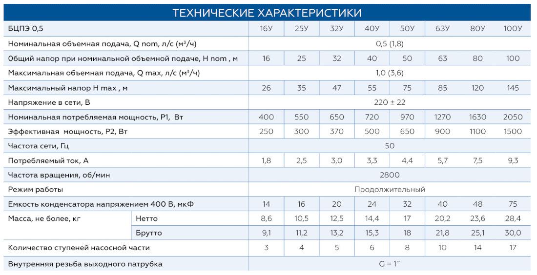 Характеристики скважинных насосов Водолей БЦПЭ 0,5