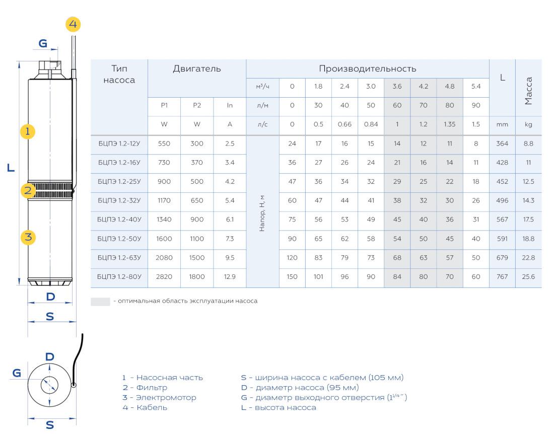 Габаритные размеры и вес погружных насосов Водолей БЦПЭ 1,2