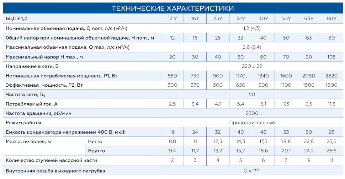Характеристики скважинных насосов Водолей БЦПЭ 1,2