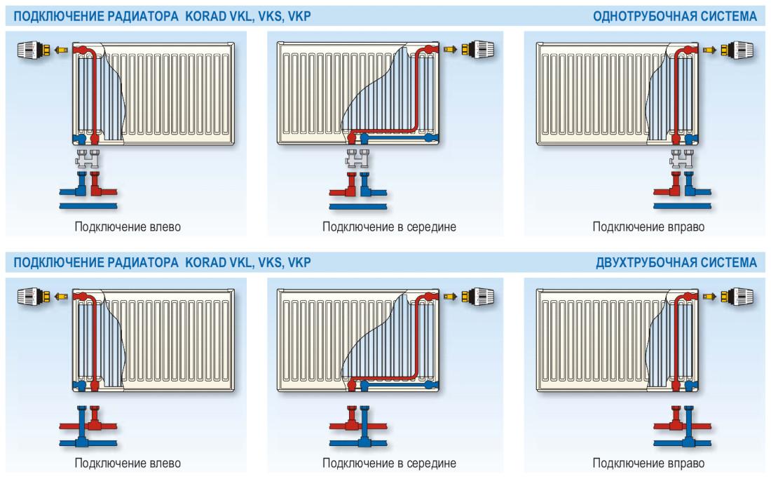 Варианты подключения радиаторов Korad