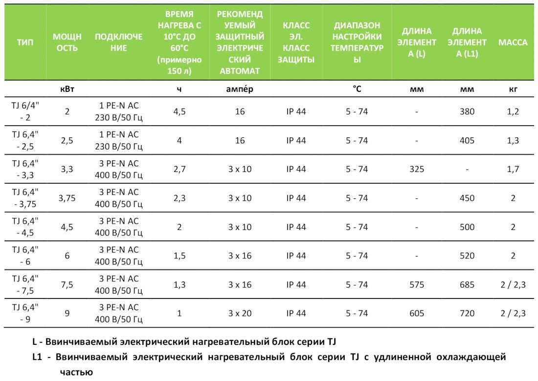 Характеристики нагревательных элементов Drazice TJ